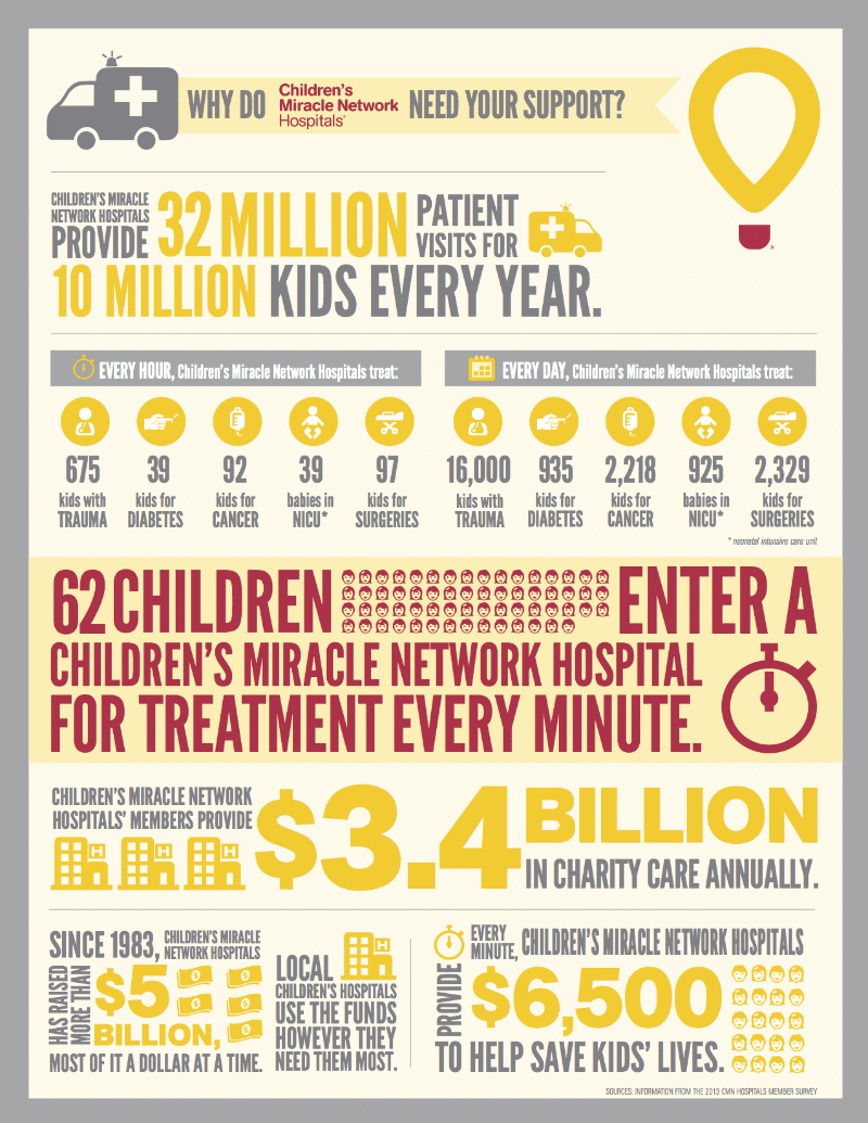 Children's Miracle Network Hospitals #miraclenetwork #walmart #pampers #sponsored